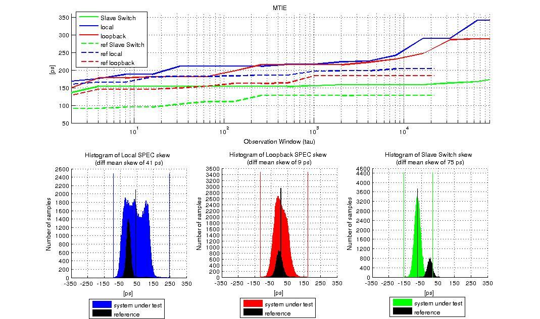 figures/measurements/TortureReport_2012/test3/res.jpg