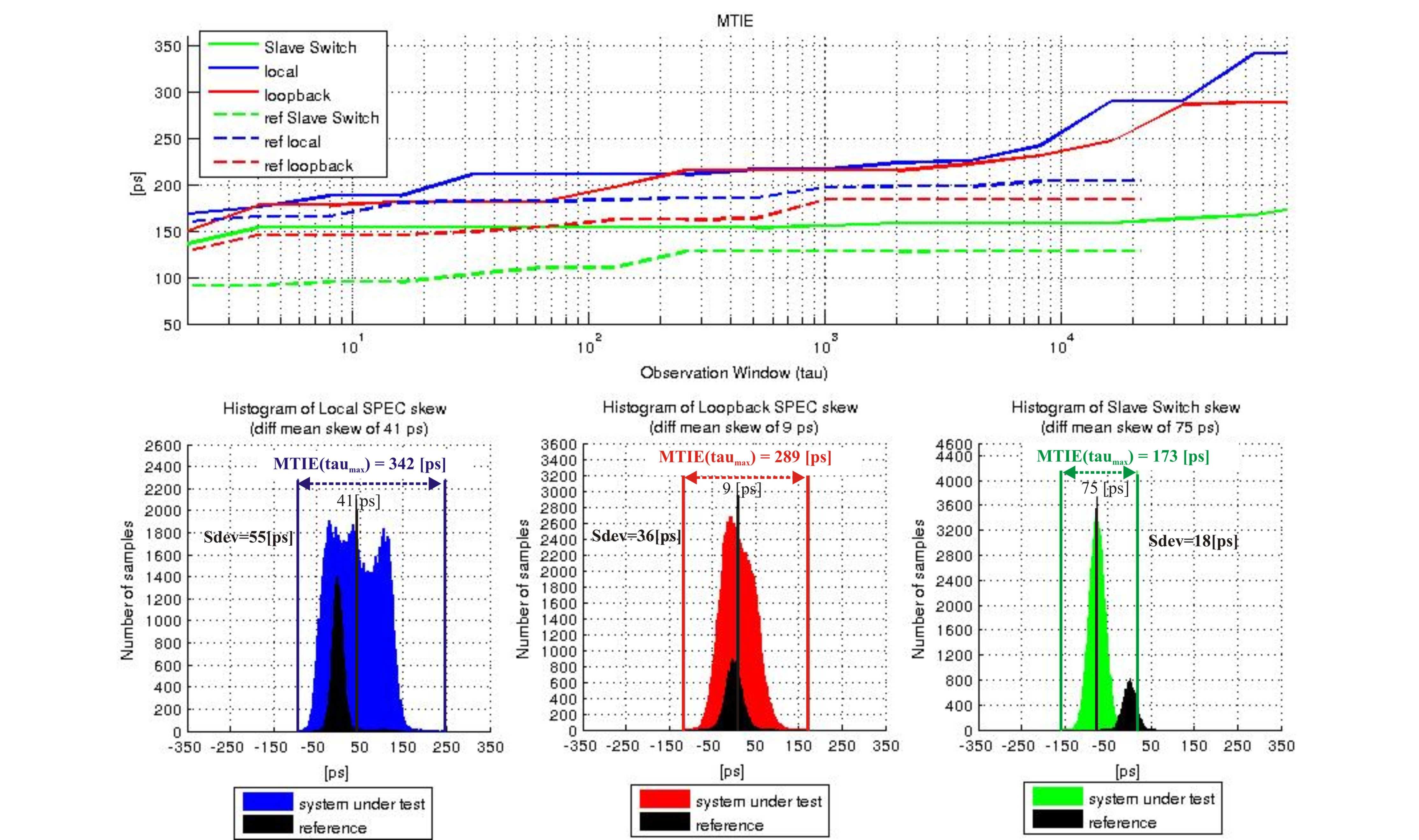 figures/measurements/TortureReport_2012/test3/results.jpg