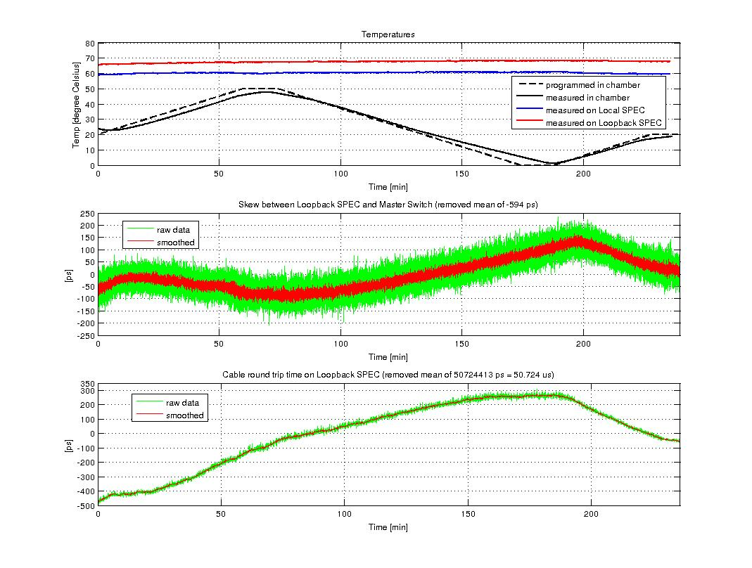 figures/measurements/TortureReport_2012/test4/loopback.jpg