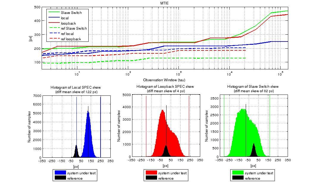 figures/measurements/TortureReport_2012/test4/res.jpg
