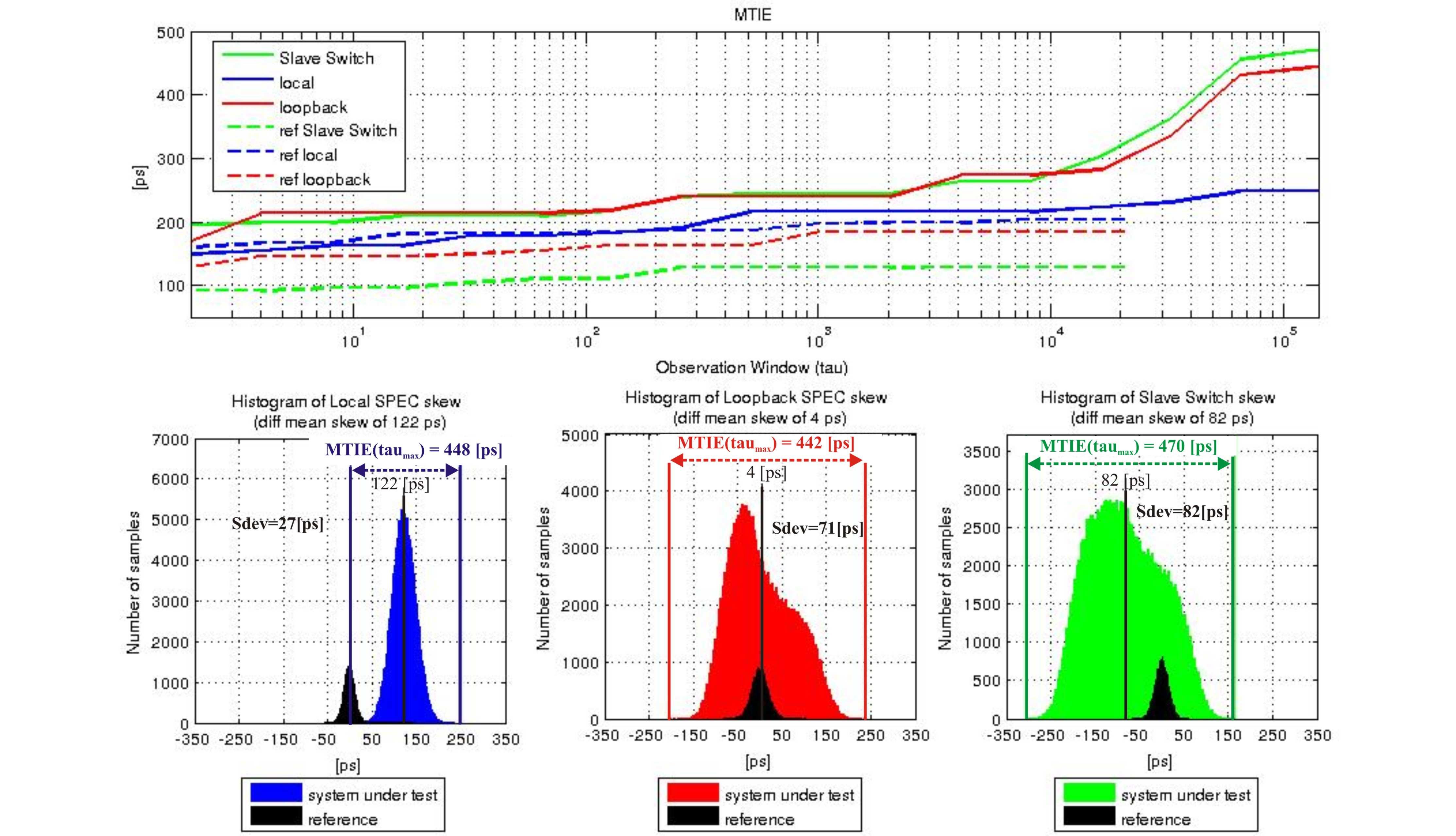 figures/measurements/TortureReport_2012/test4/results.jpg