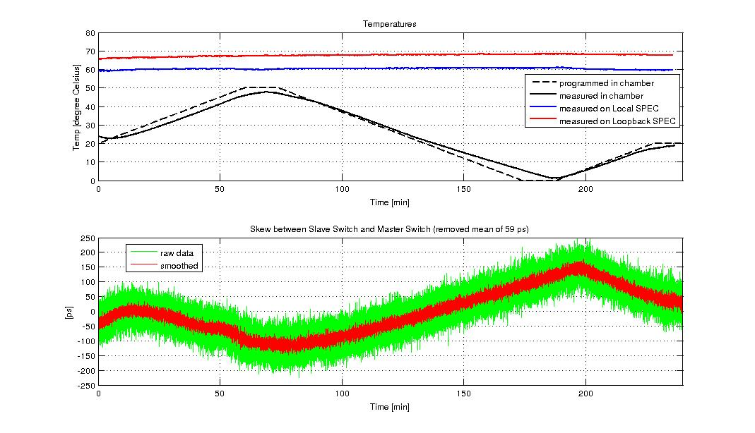 figures/measurements/TortureReport_2012/test4/slave.jpg