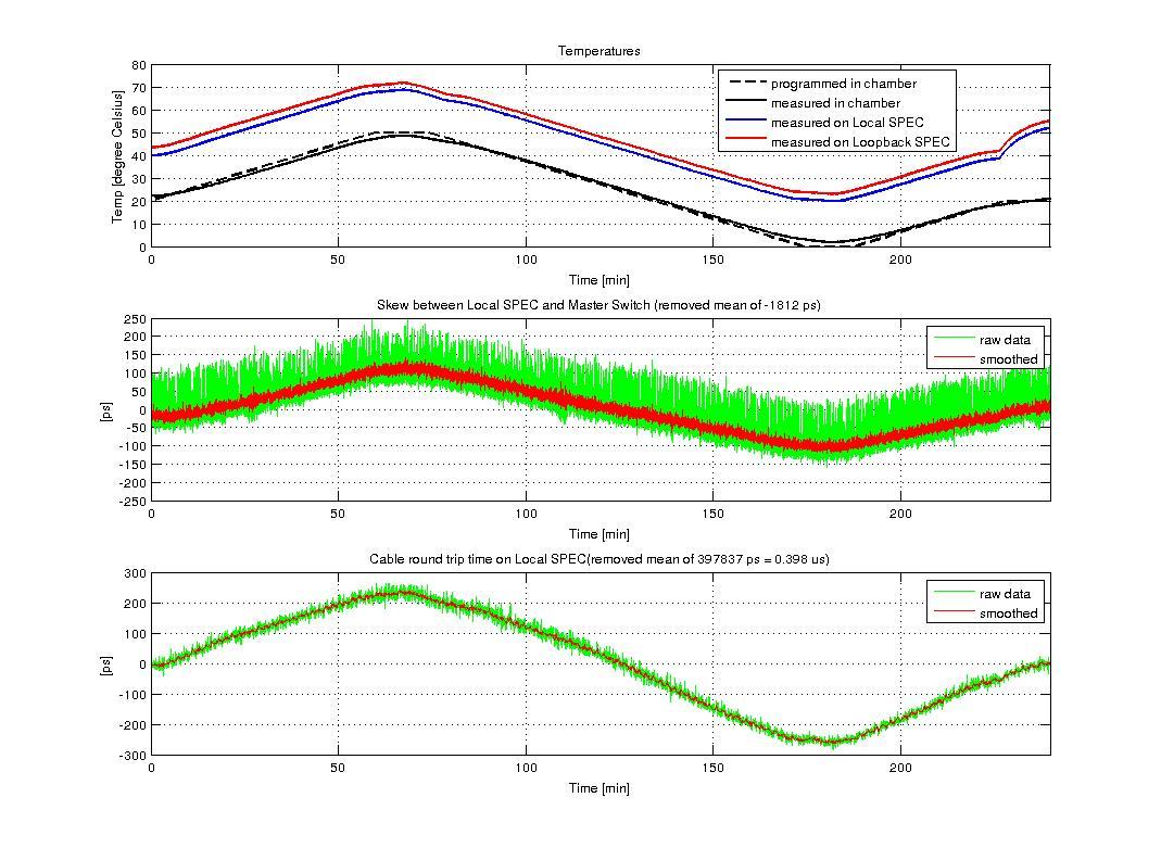 figures/measurements/TortureReport_2012/test5/local.jpg