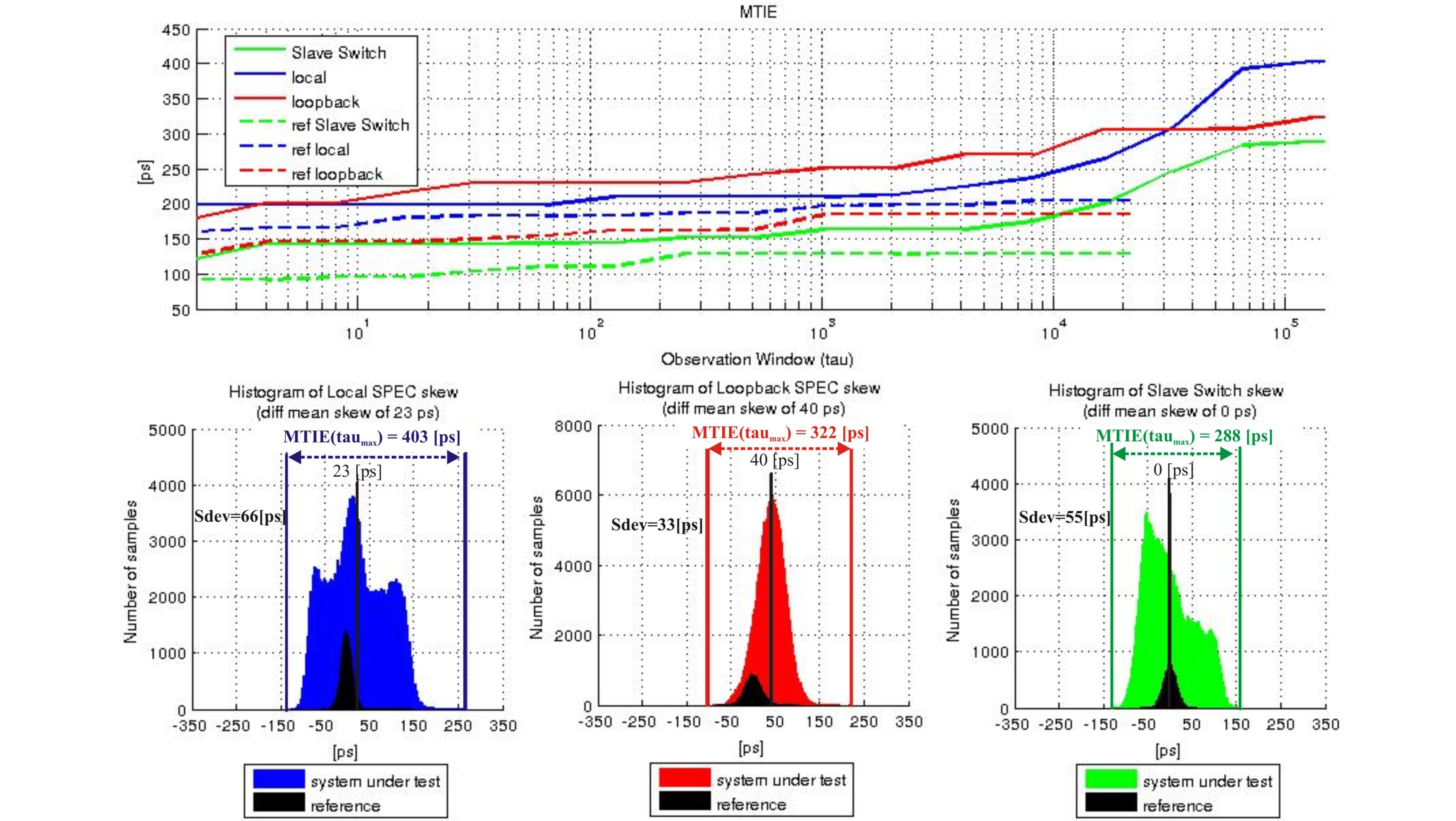 figures/measurements/TortureReport_2012/test5/results.jpg