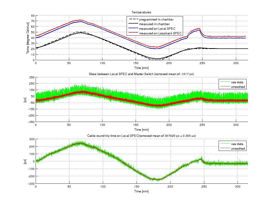 figures/measurements/TortureReport_2012/test6/local.jpg
