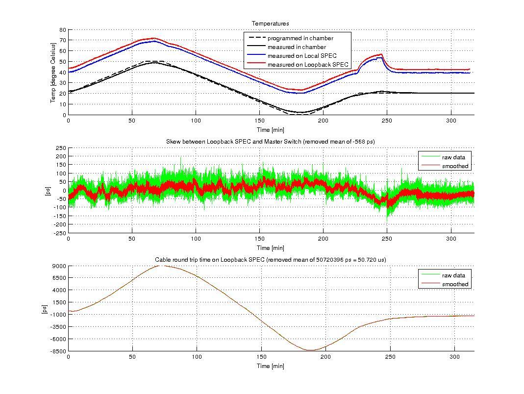 figures/measurements/TortureReport_2012/test6/loopback.jpg