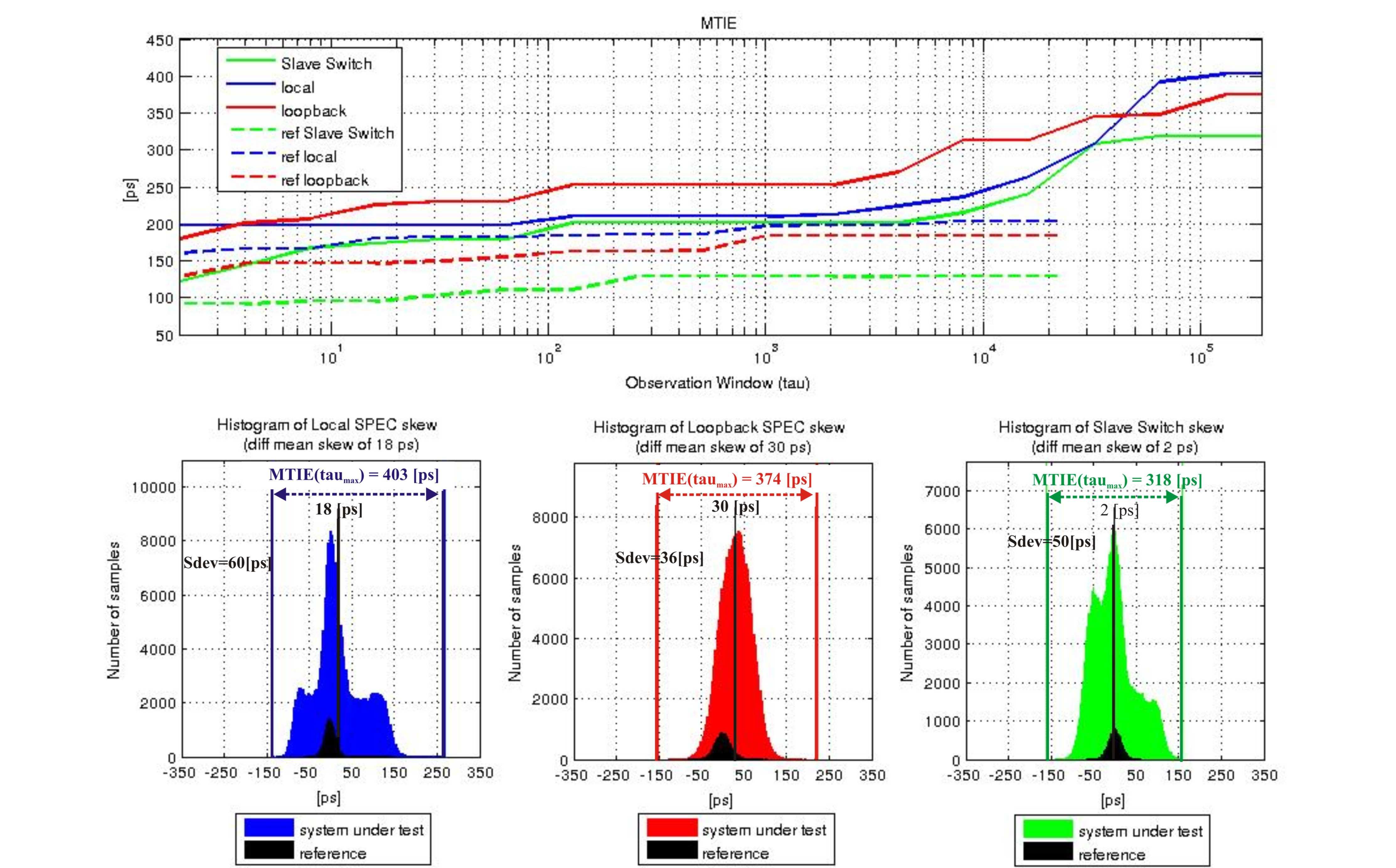 figures/measurements/TortureReport_2012/test6/results.jpg