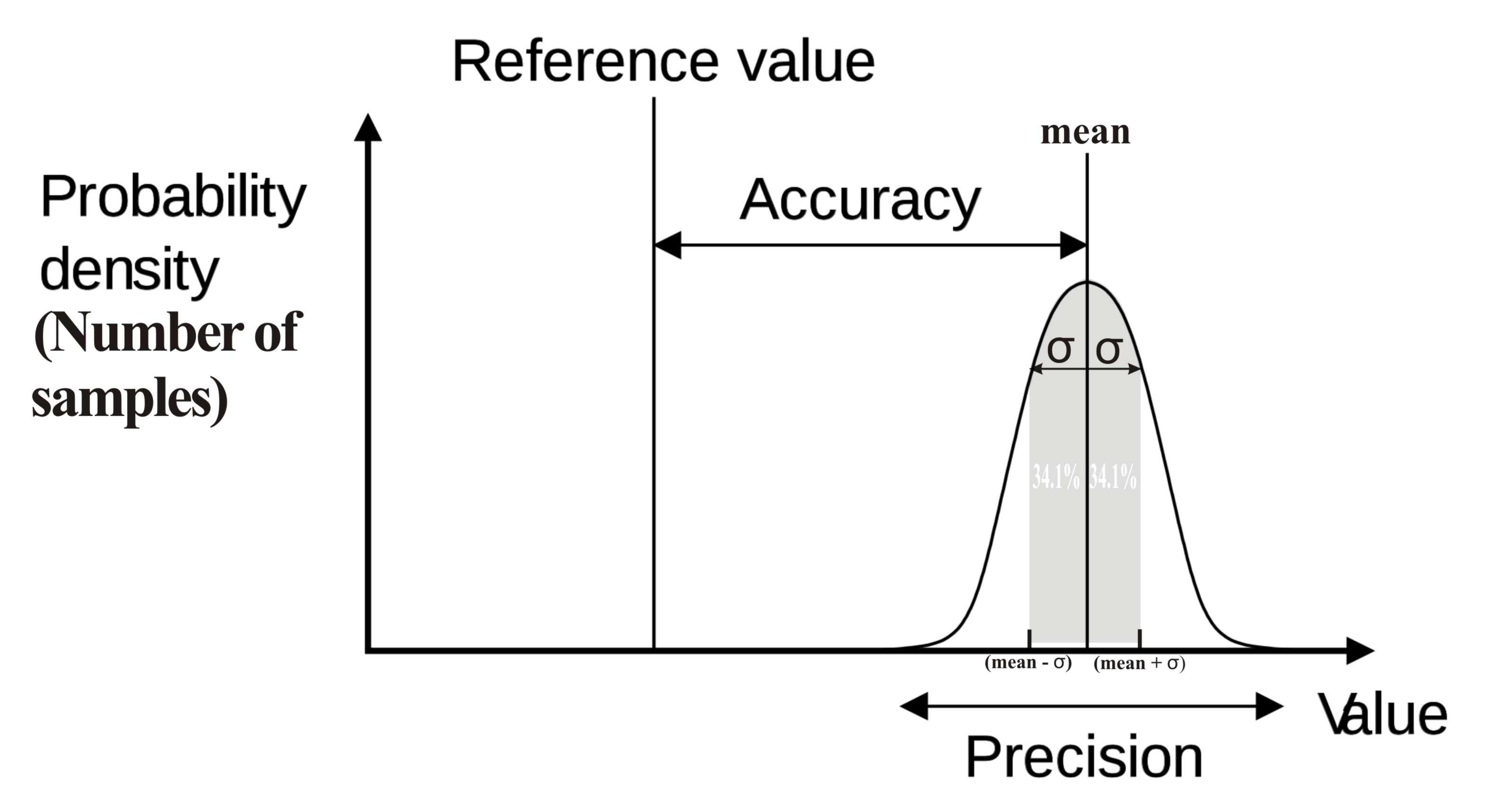 figures/misc/accuracyPrecision.jpg