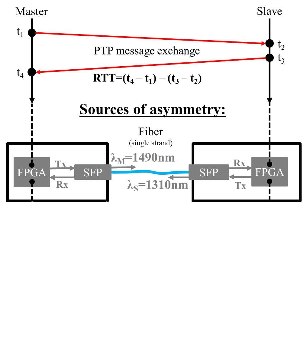figures/protocol/link-delay-model-detailed-2.jpg
