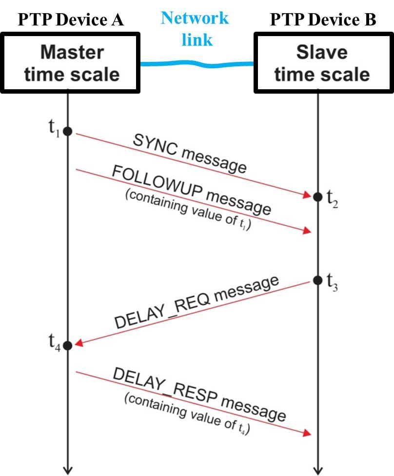 figures/protocol/ptp_exchange-enhanced.jpg