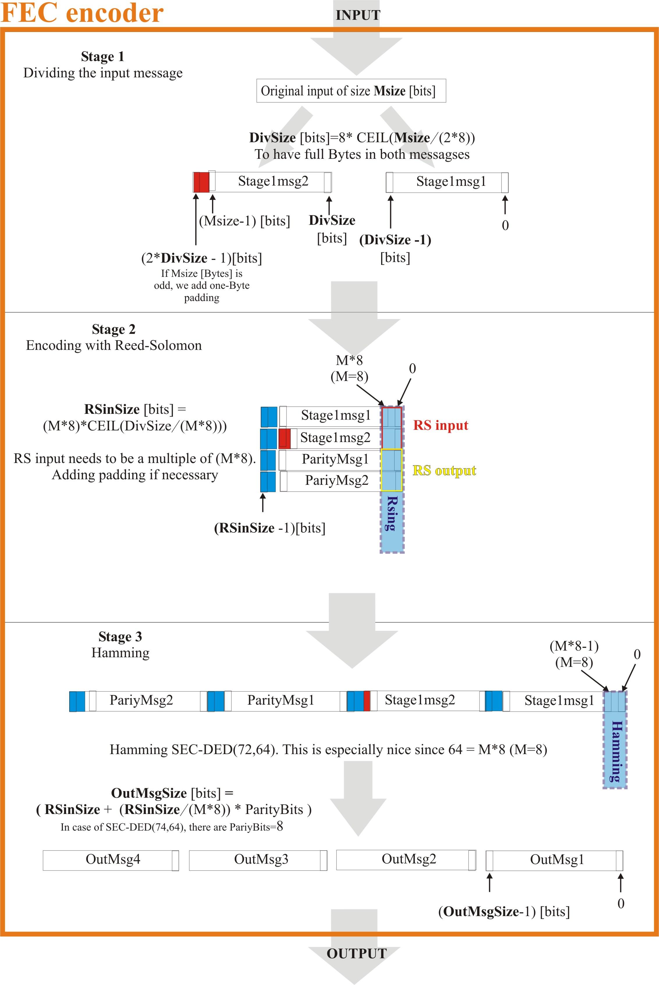 documents/specifications/robustness/wr_fec/FECencoding.jpg