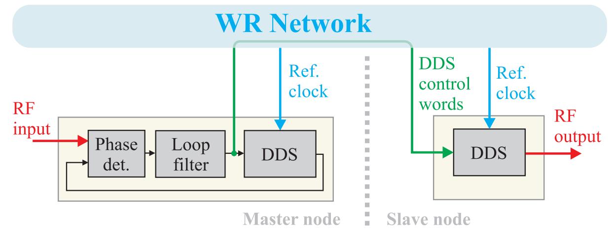 figures/applications/CERN/RF-over-WR-2.jpg
