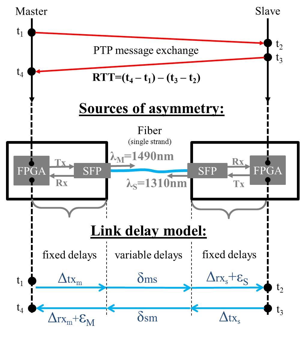 figures/protocol/link-delay-model-detailed.jpg