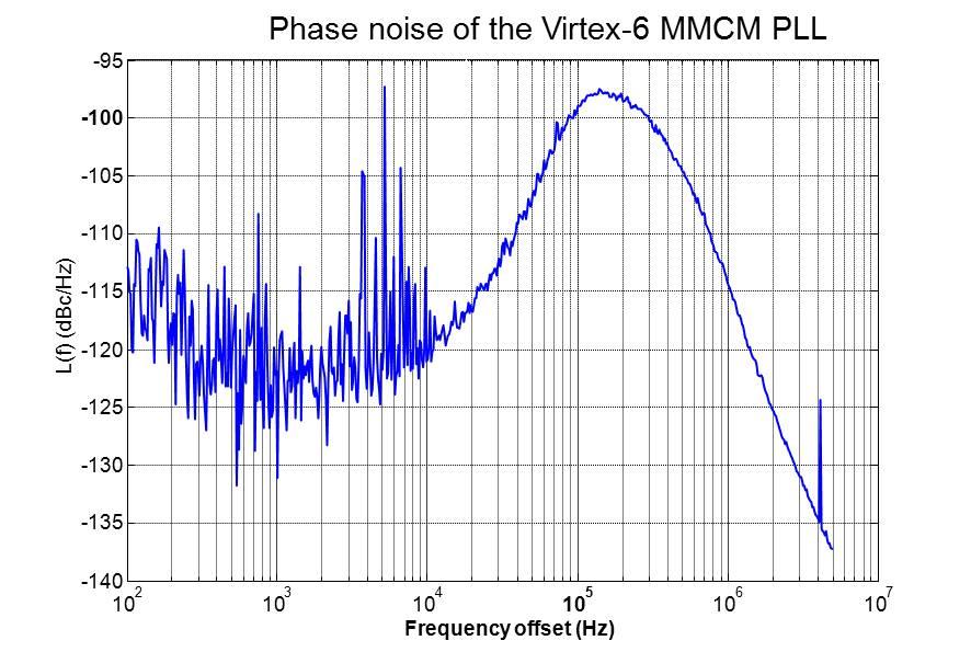 figures/switch/mmcm_noise2.jpg