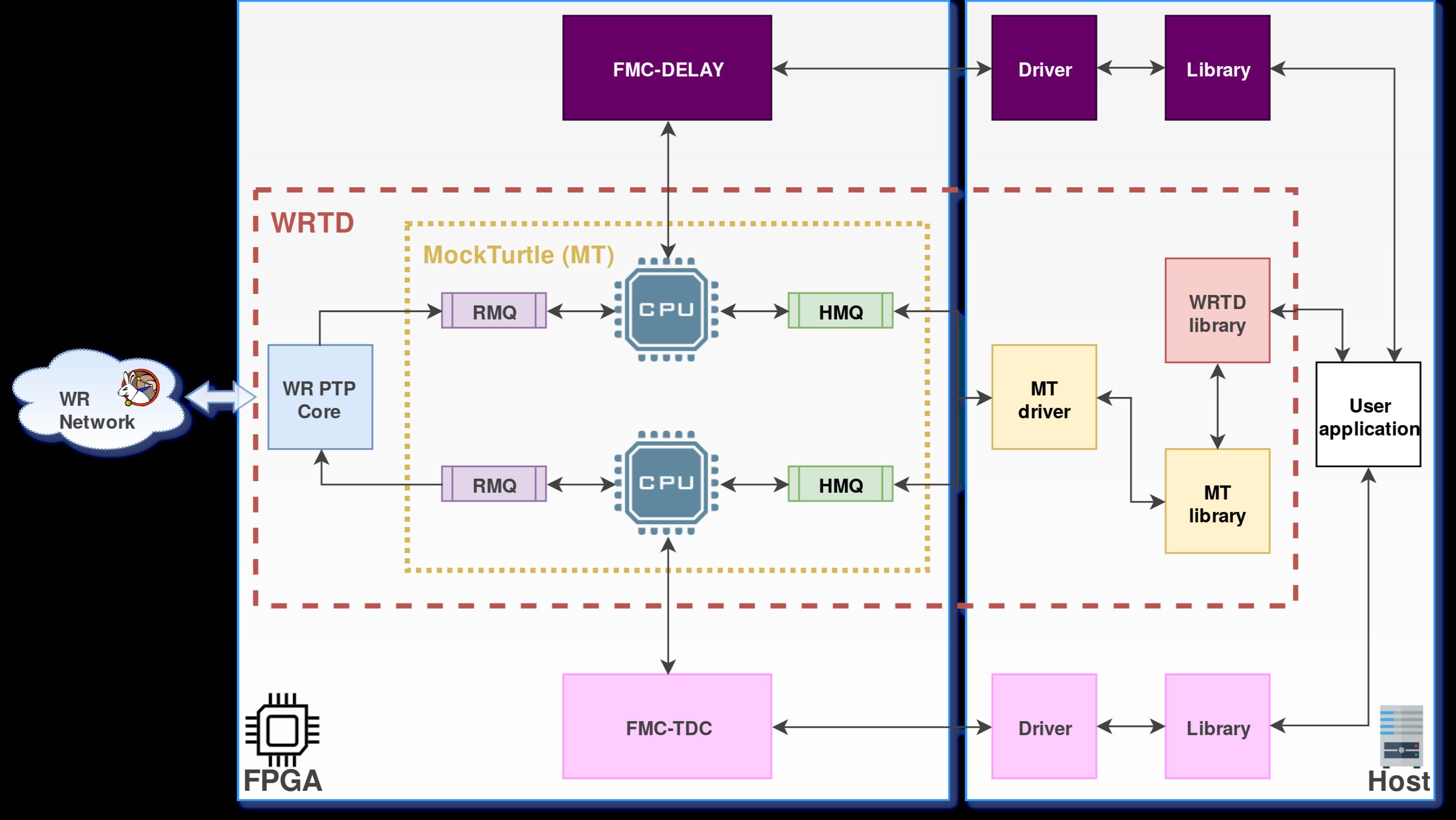 doc/graphics/wrtd_ref_design_svec_list.png