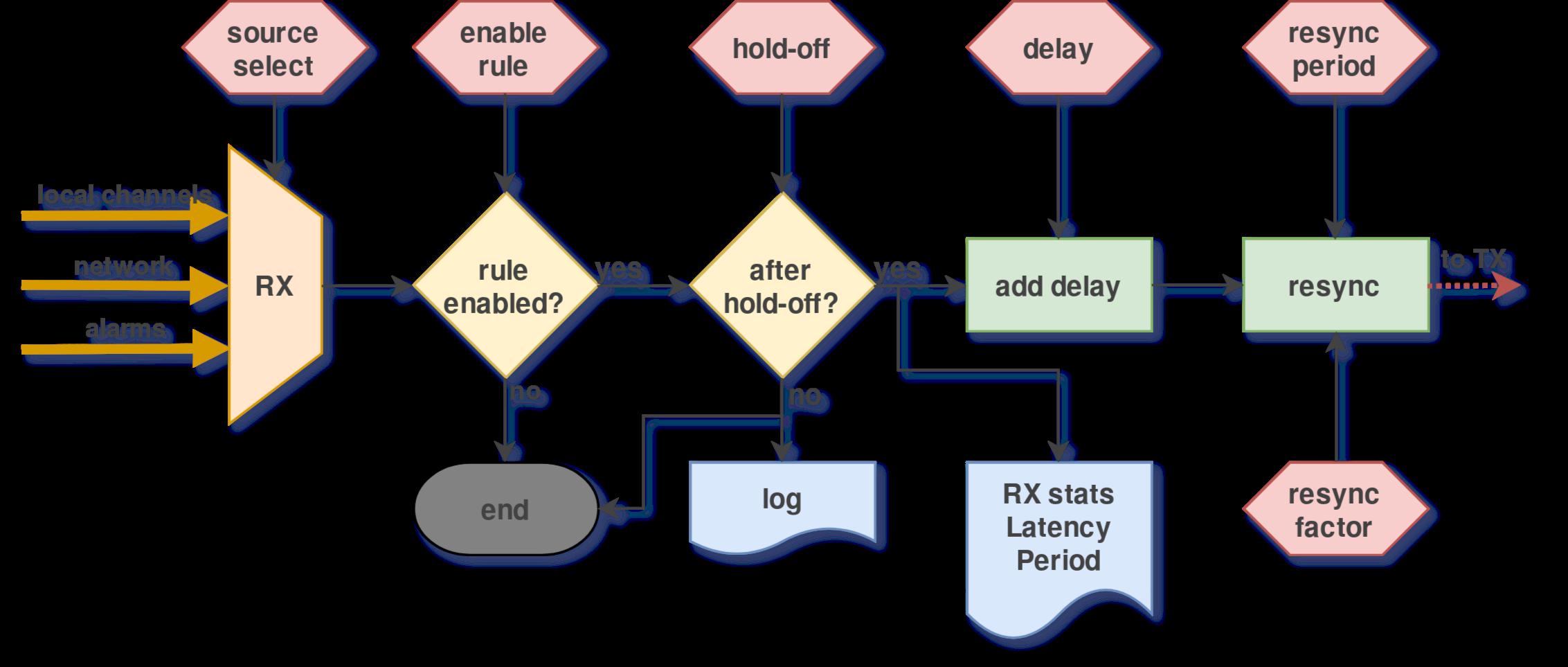 doc/graphics/wrtd_rule_rx.png