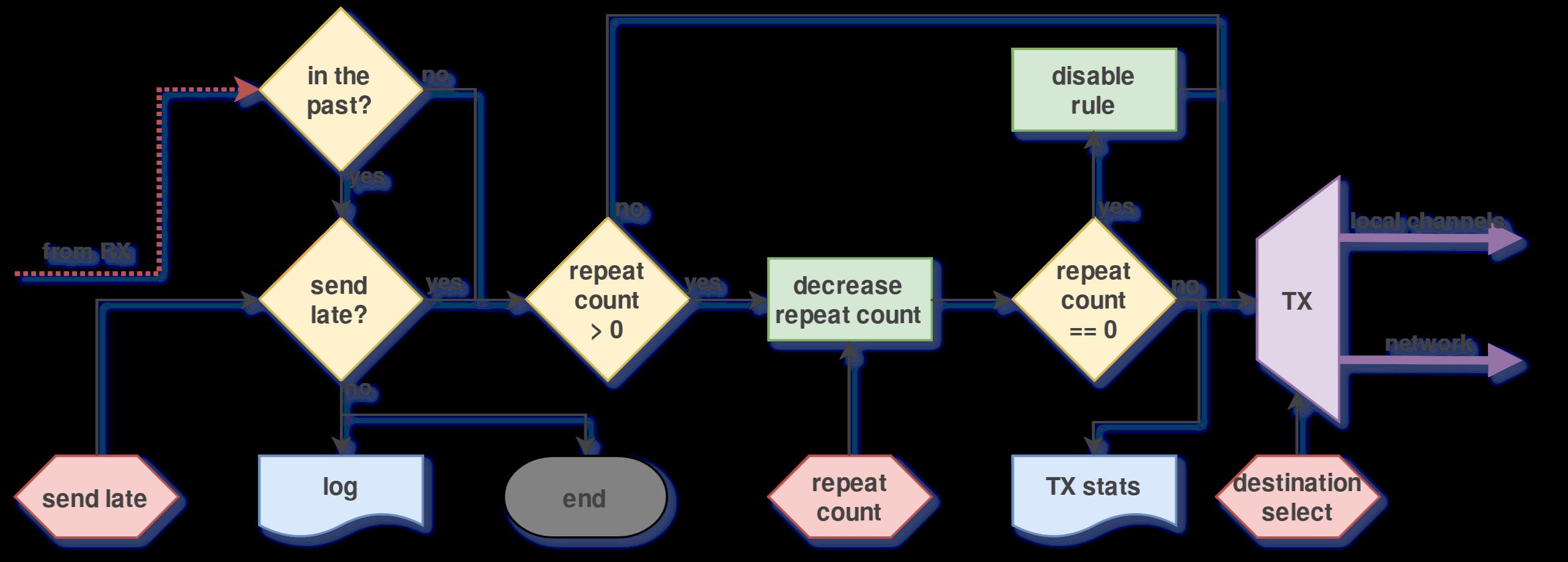 doc/graphics/wrtd_rule_tx.png